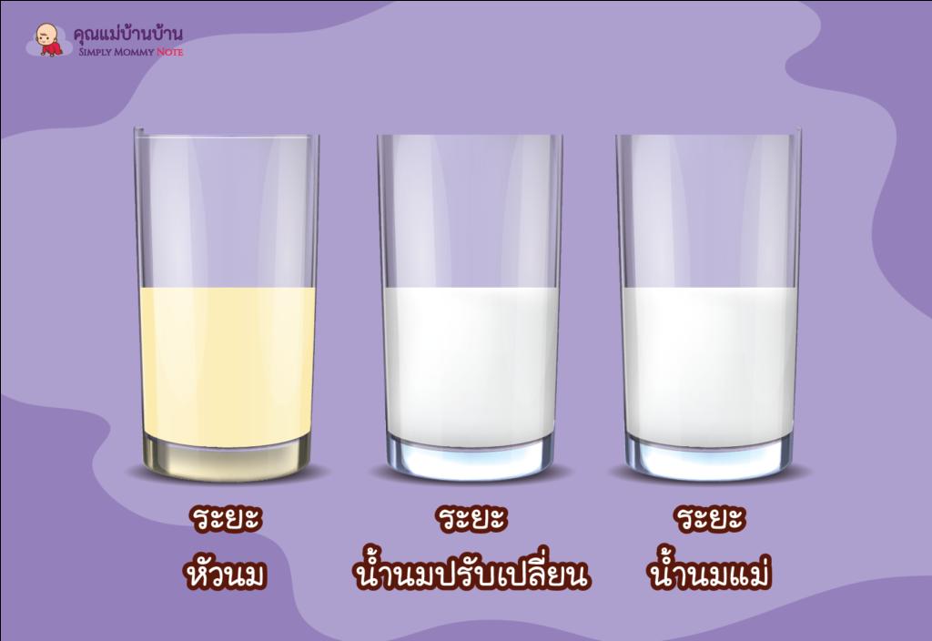 สารอาหารในน้ำนมแม่-ระยะน้ำนมแม่