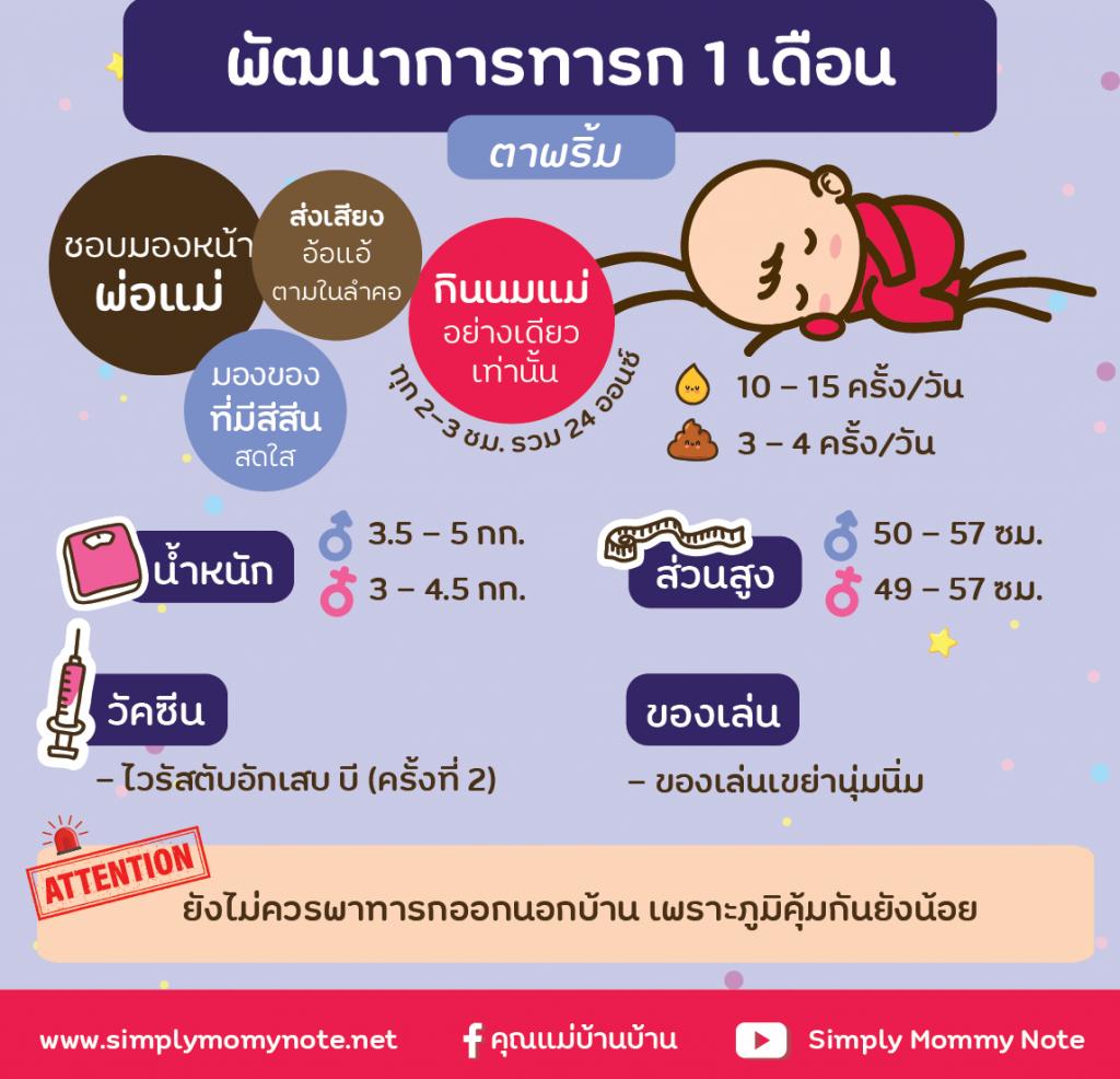 พัฒนาการทารก 1 เดือน-01