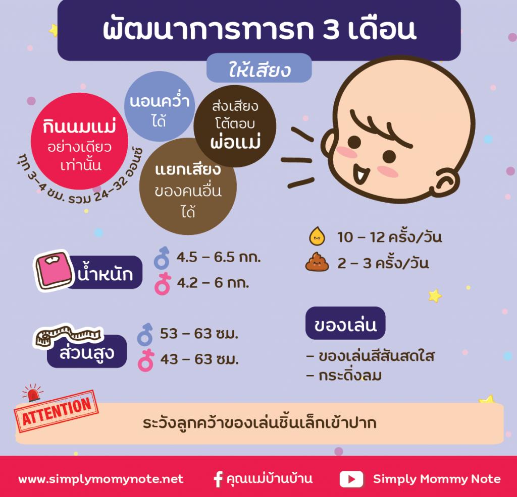 พัฒนาการทารก 3 เดือน-01