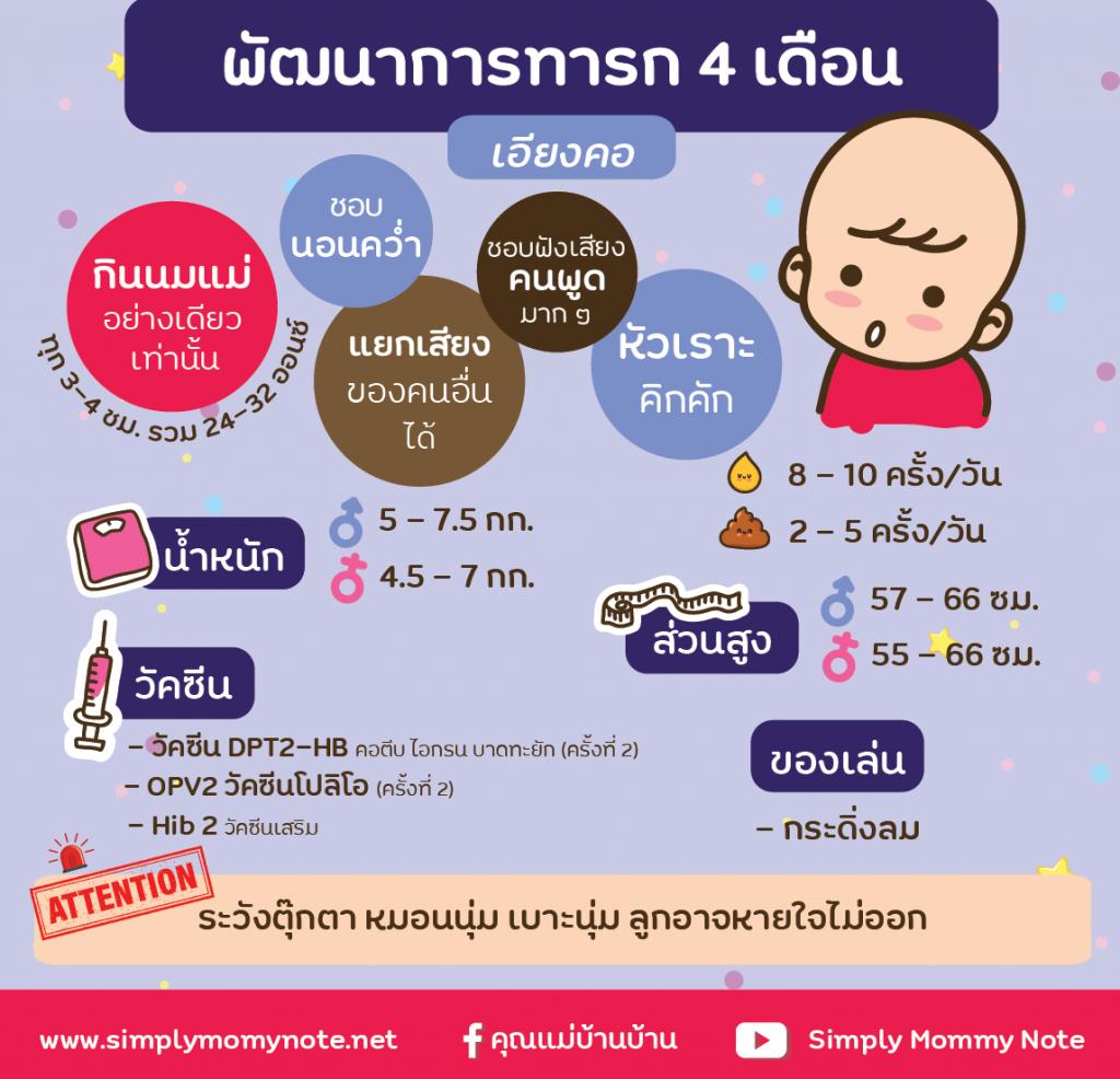 พัฒนาการทารก 4 เดือน-01