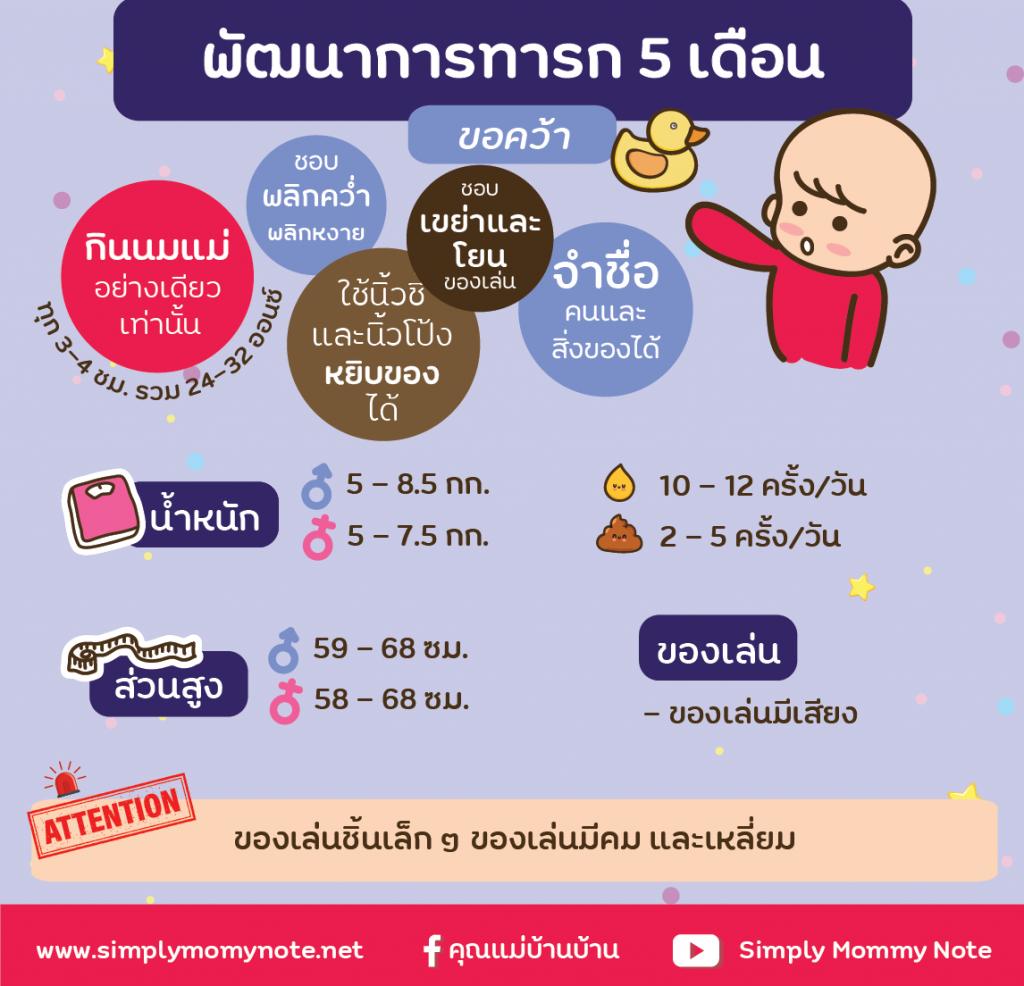 พัฒนาการทารก 5 เดือน-01