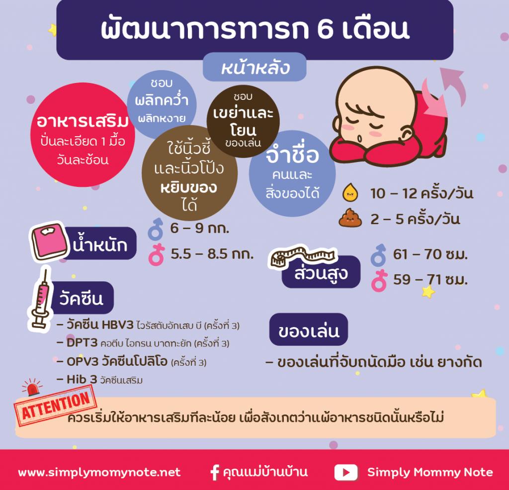 พัฒนาการทารก 6 เดือน-01