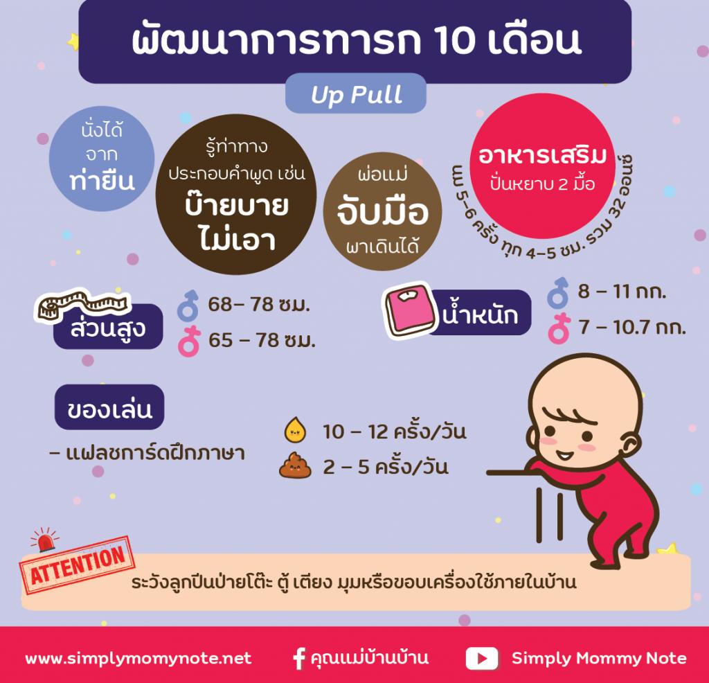 พัฒนาการทารก 10 เดือน-01