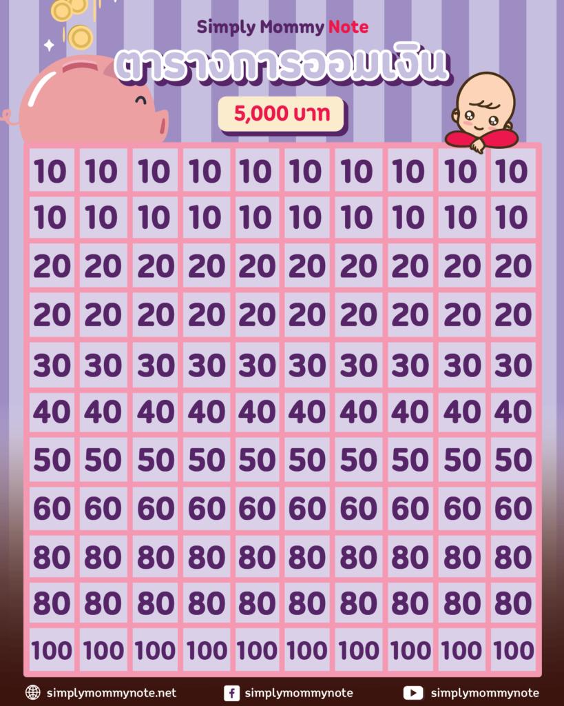 ตารางออมเงิน 5000 บาท
